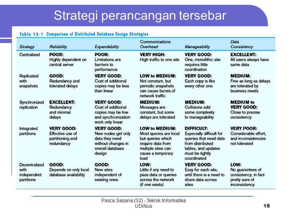 Pasca Sarjana (S2) - Teknik Informatika UDiNus 18 Strategi perancangan tersebar