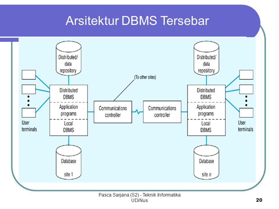Pasca Sarjana (S2) - Teknik Informatika UDiNus 20 Arsitektur DBMS Tersebar