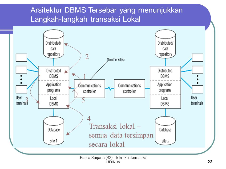Pasca Sarjana (S2) - Teknik Informatika UDiNus 23 Langkah-langkah Transaksi Global 1.