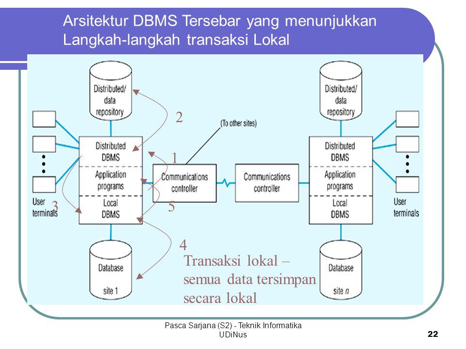 Pasca Sarjana (S2) - Teknik Informatika UDiNus 22 Arsitektur DBMS Tersebar yang menunjukkan Langkah-langkah transaksi Lokal Transaksi lokal – semua da