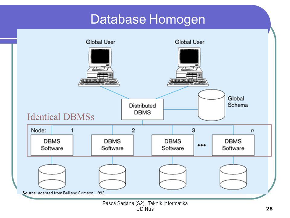 Pasca Sarjana (S2) - Teknik Informatika UDiNus 29 Lingkungan heterogen yang khusus Data tersebar di setiap node DBMS yang berlainan mungkin digunakan di setiap node Akses lokal menggunakan DBMS dan skema lokal Akses jarak jauh menggunakan skema global