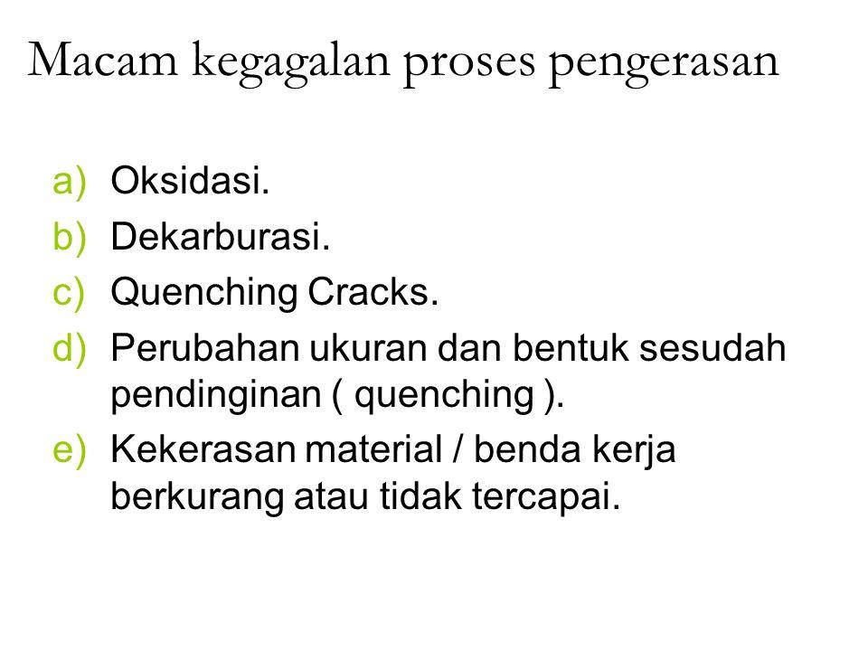 Macam kegagalan proses pengerasan a)Oksidasi. b)Dekarburasi. c)Quenching Cracks. d)Perubahan ukuran dan bentuk sesudah pendinginan ( quenching ). e)Ke