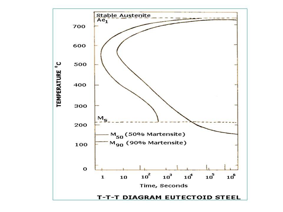 Martempering Martempering adalah sama seperti proses Austempering kecuali ada bagian material yang didinginkan secara perlahan melalui perubahan Martensite.Martempering adalah sama seperti proses Austempering kecuali ada bagian material yang didinginkan secara perlahan melalui perubahan Martensite.