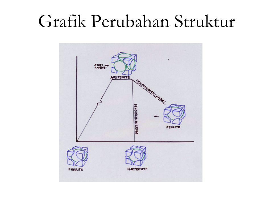 Grafik Perubahan Struktur