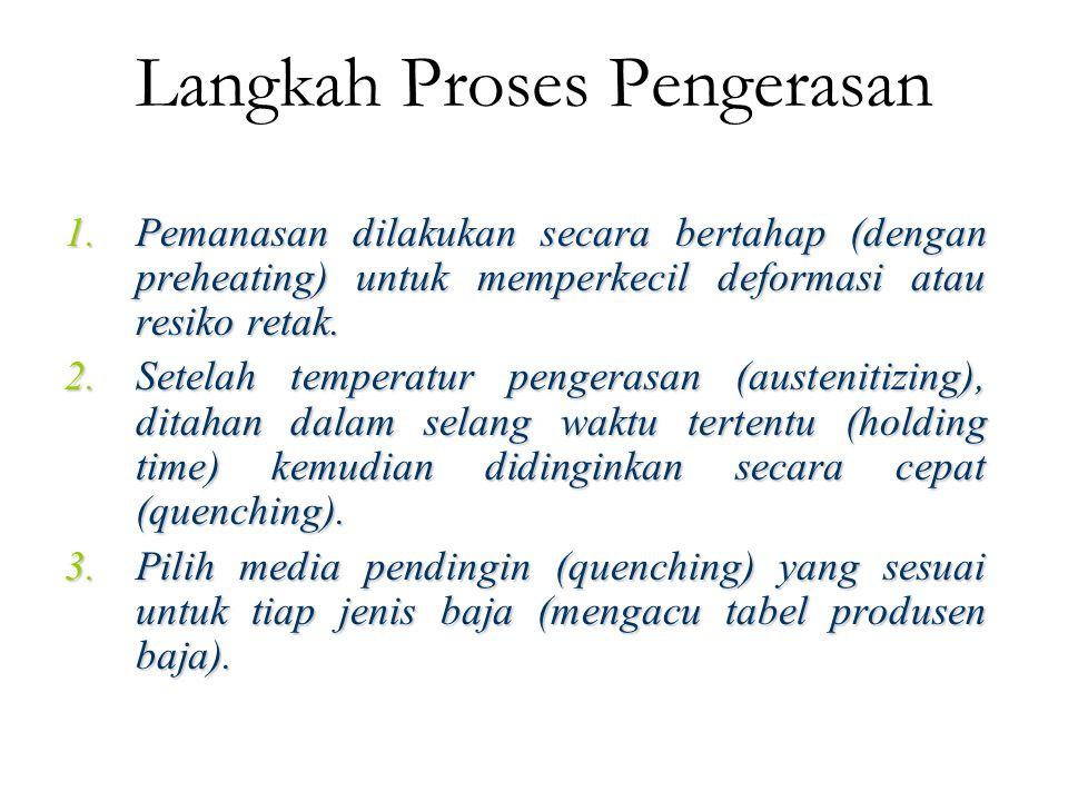 Langkah Proses Pengerasan 1.Pemanasan dilakukan secara bertahap (dengan preheating) untuk memperkecil deformasi atau resiko retak. 2.Setelah temperatu