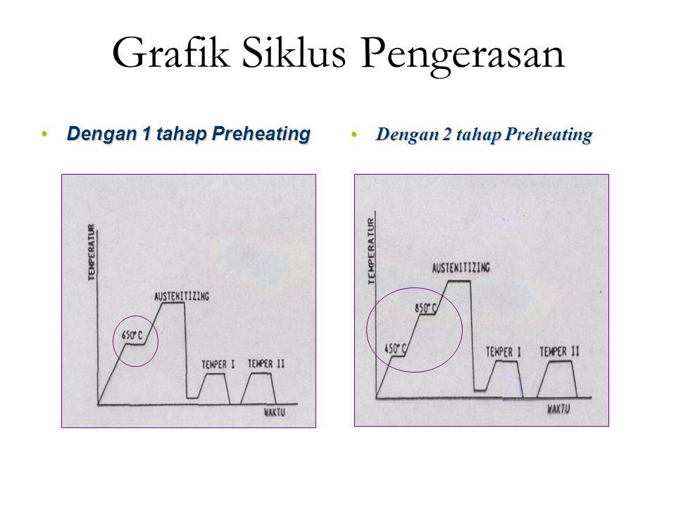 Grafik Siklus Pengerasan Dengan 1 tahap PreheatingDengan 1 tahap Preheating Dengan 2 tahap PreheatingDengan 2 tahap Preheating