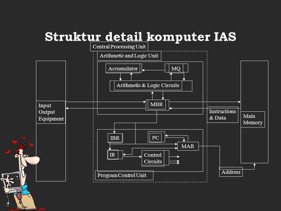 Struktur detail komputer IAS Main Memory Arithmetic and Logic Unit Program Control Unit Input Output Equipment MBR Arithmetic & Logic Circuits MQAccumulator MAR Control Circuits IBR IR PC Address Instructions & Data Central Processing Unit