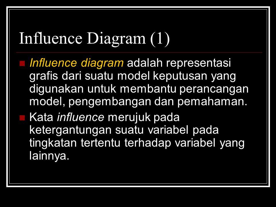 Influence Diagram (1) Influence diagram adalah representasi grafis dari suatu model keputusan yang digunakan untuk membantu perancangan model, pengemb
