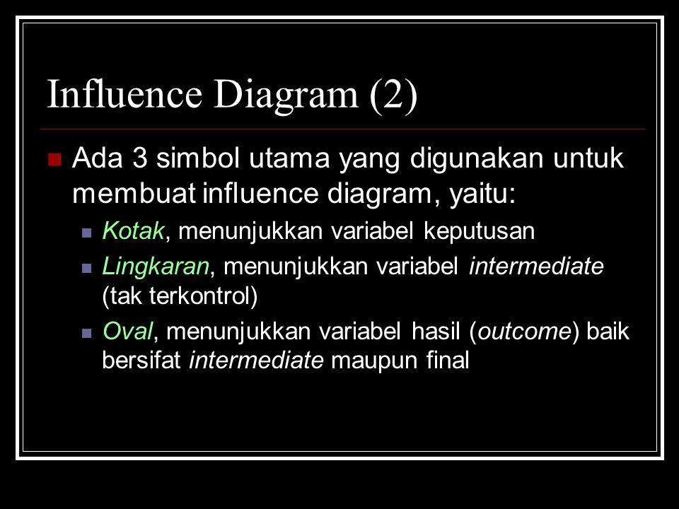 Influence Diagram (2) Ada 3 simbol utama yang digunakan untuk membuat influence diagram, yaitu: Kotak, menunjukkan variabel keputusan Lingkaran, menunjukkan variabel intermediate (tak terkontrol) Oval, menunjukkan variabel hasil (outcome) baik bersifat intermediate maupun final