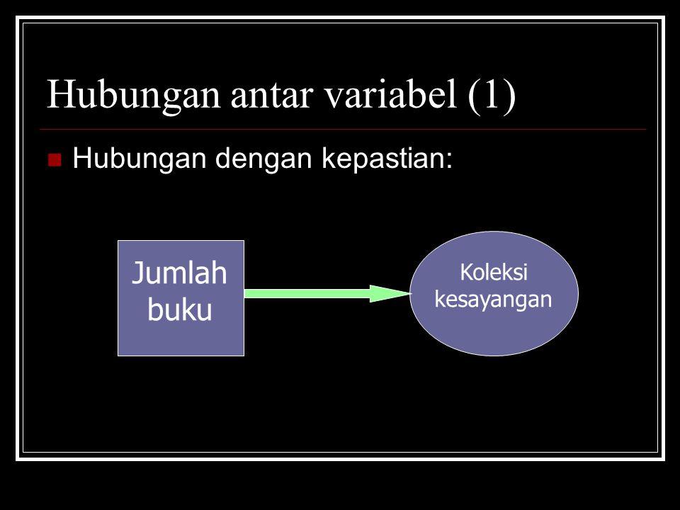 Hubungan antar variabel (1) Hubungan dengan kepastian: Jumlah buku Koleksi kesayangan