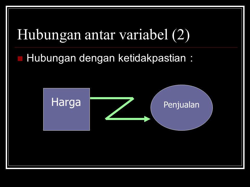 Hubungan antar variabel (2) Hubungan dengan ketidakpastian : Harga Penjualan