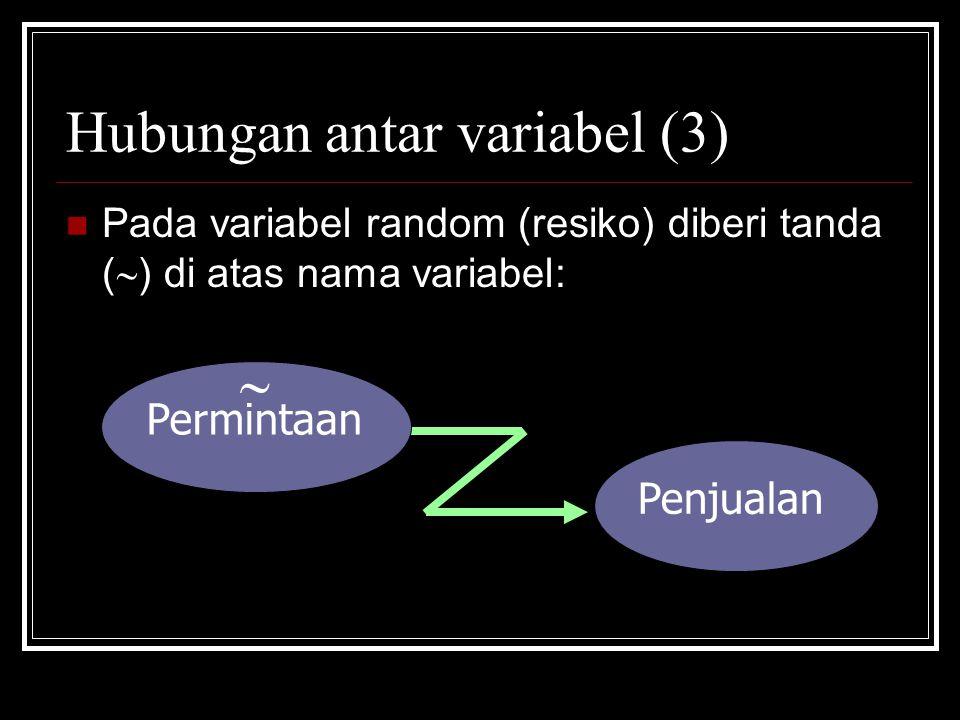Hubungan antar variabel (3) Pada variabel random (resiko) diberi tanda (  ) di atas nama variabel: Penjualan Permintaan 