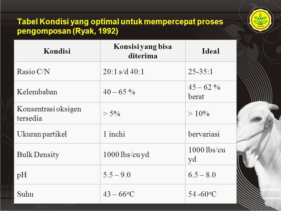 Tabel Kondisi yang optimal untuk mempercepat proses pengomposan (Ryak, 1992) Kondisi Konsisi yang bisa diterima Ideal Rasio C/N20:1 s/d 40:125-35:1 Kelembaban40 – 65 % 45 – 62 % berat Konsentrasi oksigen tersedia > 5%> 10% Ukuran partikel1 inchibervariasi Bulk Density1000 lbs/cu yd pH5.5 – 9.06.5 – 8.0 Suhu43 – 66 o C54 -60 o C