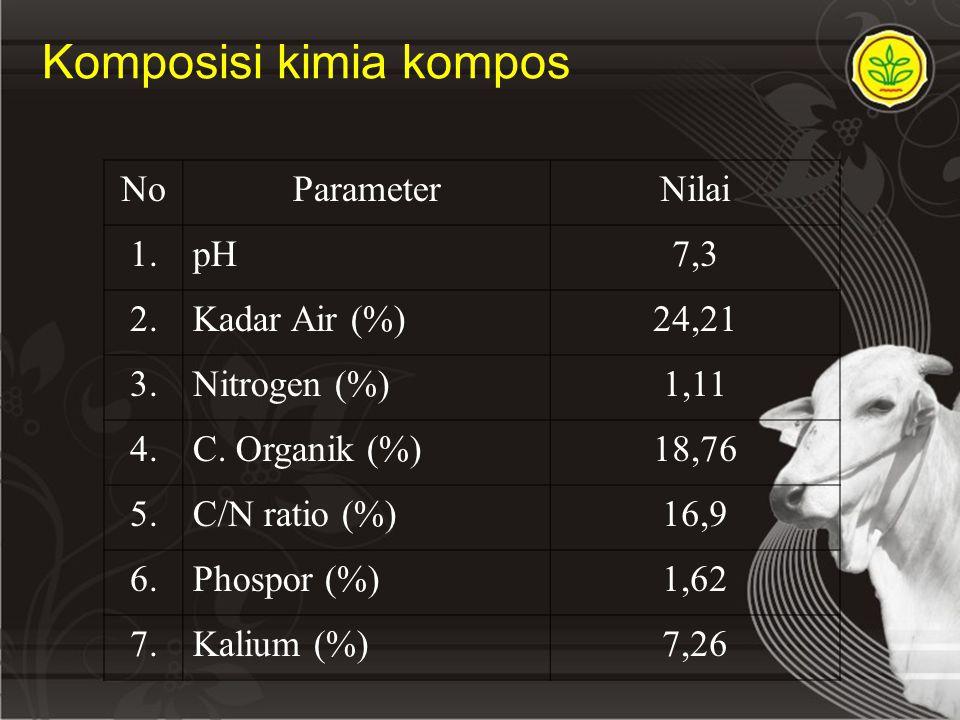 Komposisi kimia kompos NoParameterNilai 1.pH7,3 2.Kadar Air (%)24,21 3.Nitrogen (%)1,11 4.C. Organik (%)18,76 5.C/N ratio (%)16,9 6.Phospor (%)1,62 7.