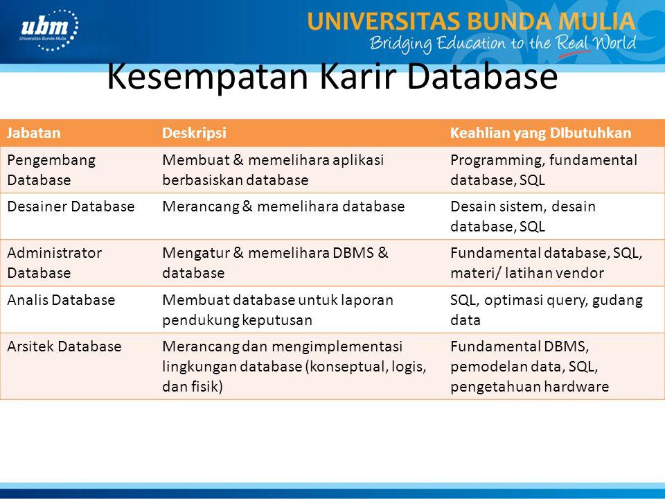 Kesempatan Karir Database JabatanDeskripsiKeahlian yang DIbutuhkan Pengembang Database Membuat & memelihara aplikasi berbasiskan database Programming,