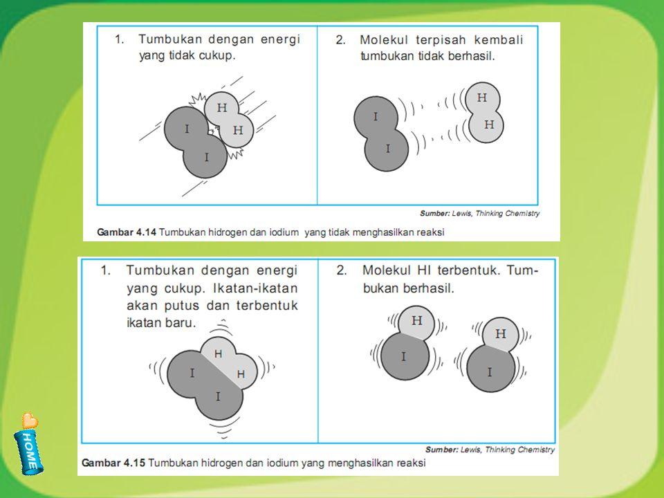 Teori tumbukan Bagaimana suatu reaksi dapat terjadi??