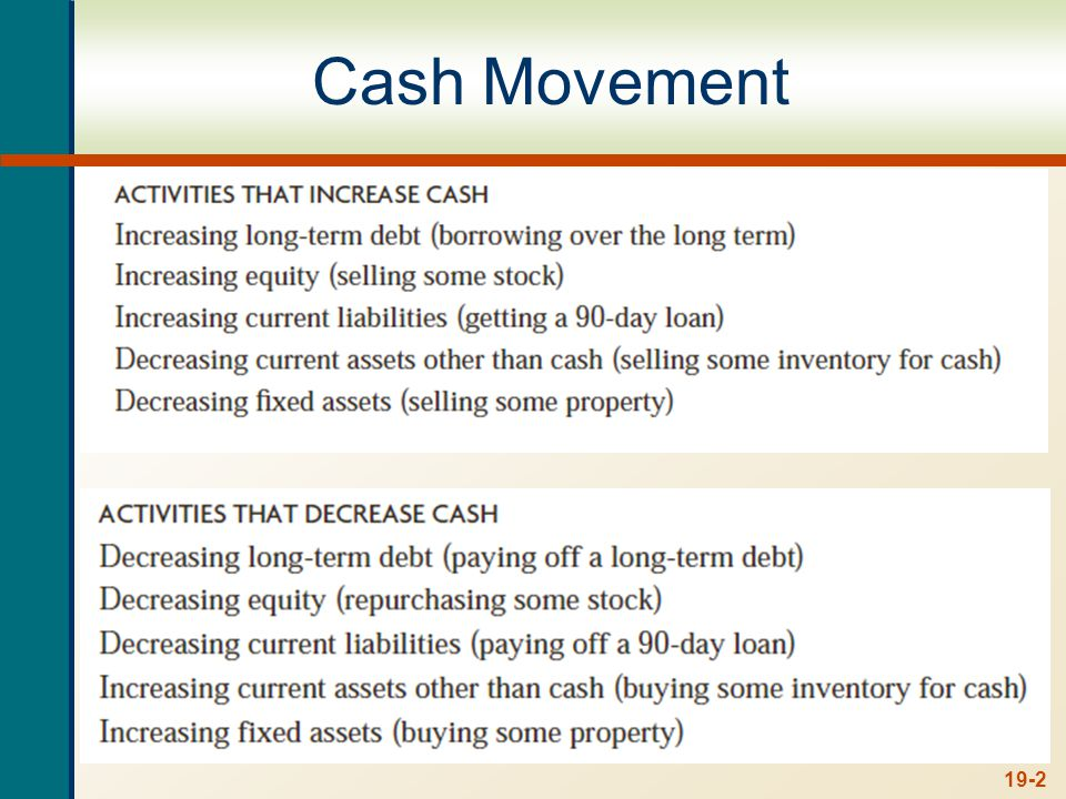 AssetsLiabilities + Shareholders Equity Cash Marketable Securities Account Receivable Inventory Short Term Investment Equipment Land + Building Intangible Assets (Paten, etc) Account Payable Short Term Liabilities Long term Liabilities --------------------------------- Equity Retained Earnings 19-23