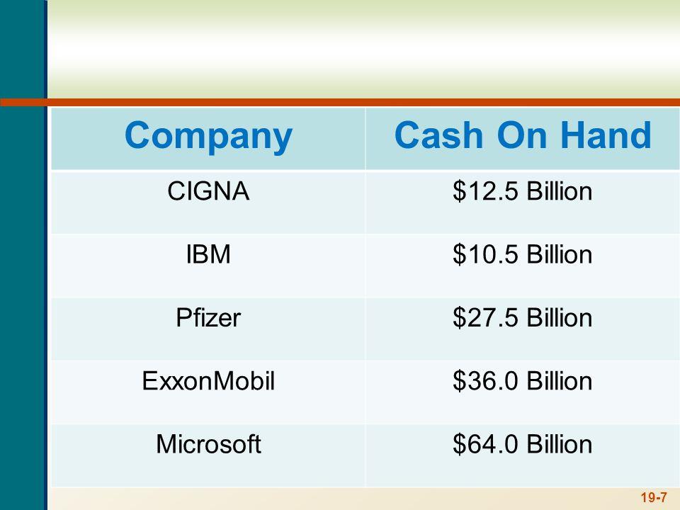 19-7 CompanyCash On Hand CIGNA$12.5 Billion IBM$10.5 Billion Pfizer$27.5 Billion ExxonMobil$36.0 Billion Microsoft$64.0 Billion