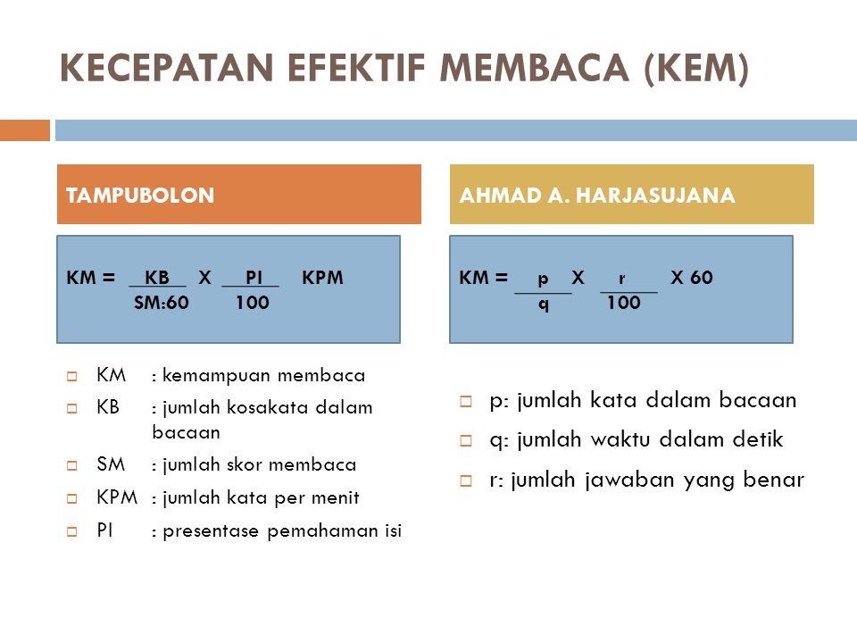 KECEPATAN EFEKTIF MEMBACA (KEM)  KM: kemampuan membaca  KB: jumlah kosakata dalam bacaan  SM: jumlah skor membaca  KPM: jumlah kata per menit  PI: presentase pemahaman isi  p: jumlah kata dalam bacaan  q: jumlah waktu dalam detik  r: jumlah jawaban yang benar TAMPUBOLONAHMAD A.
