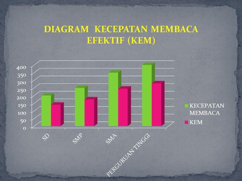 DIAGRAM KECEPATAN MEMBACA EFEKTIF (KEM)