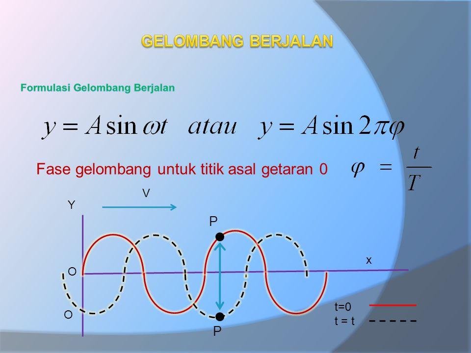 Fase gelombang untuk titik asal getaran 0 Y x V O O P P t=0 t = t