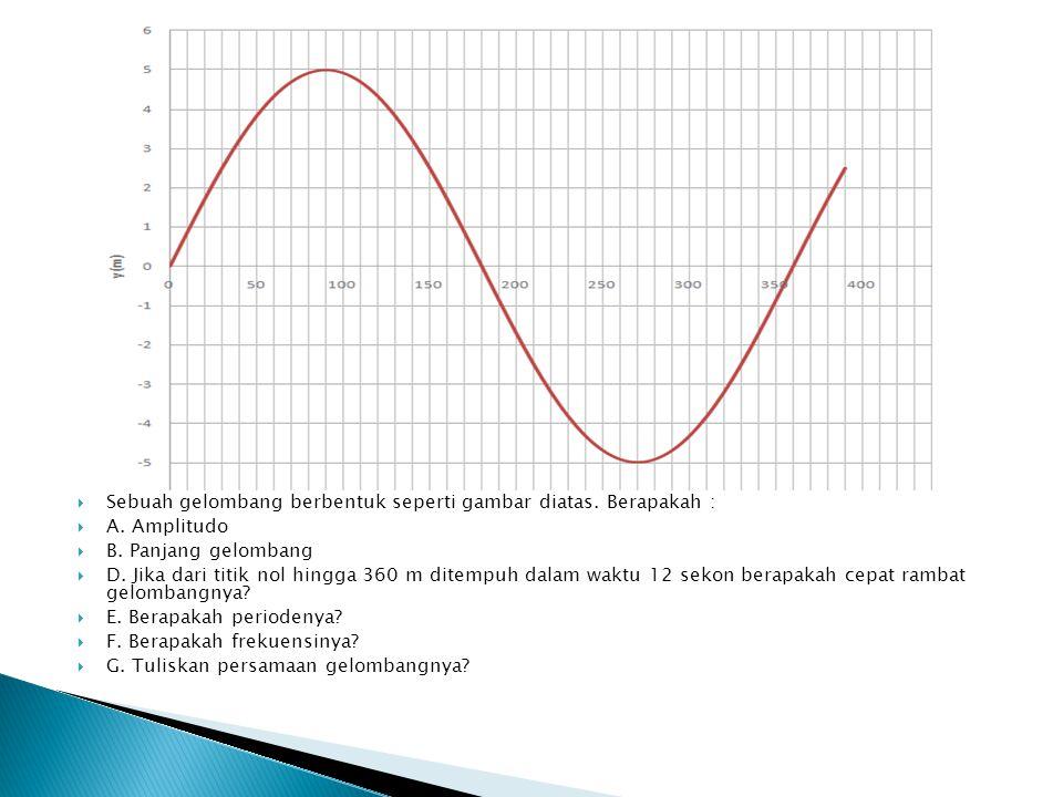  Sebuah gelombang berbentuk seperti gambar diatas. Berapakah :  A. Amplitudo  B. Panjang gelombang  D. Jika dari titik nol hingga 360 m ditempuh d