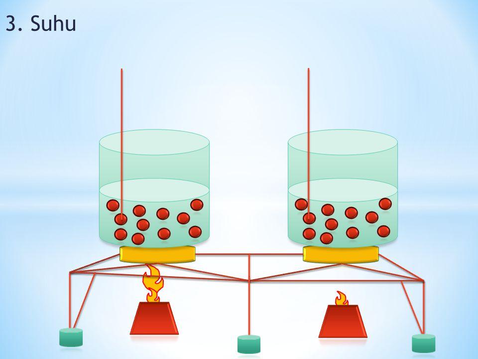 Semakin besar luas permukaan, semakin cepat laju reaksi berlangsung. Dan sebaliknya semakin kecil luas permukaan, semakin lambat laju reaksinya