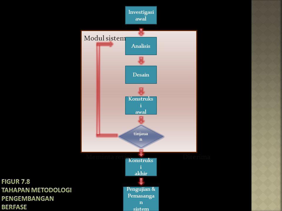 Investigasi awal Konstruks i akhir Pengujian & Pemasanga n sistem Analisis Desain Konstruks i awal tinjaua n Modul sistem Meminta revisi Diterima