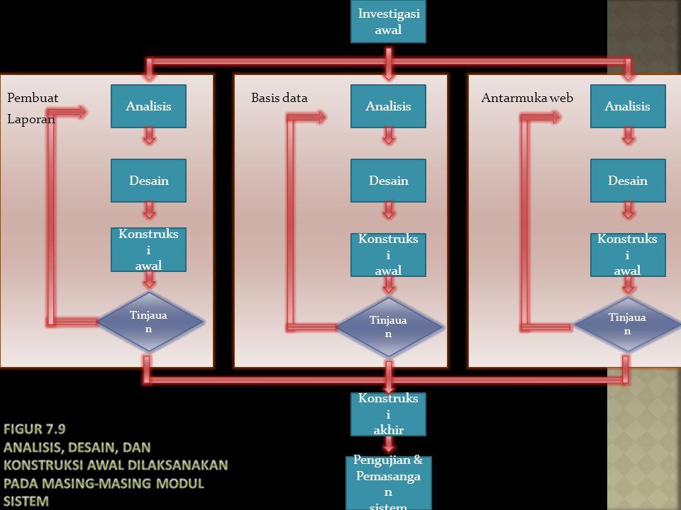 Desain Tinjaua n Investigasi awal Analisis Pengujian & Pemasanga n sistem Konstruks i akhir Konstruks i awal Konstruks i awal Desain Konstruks i awal