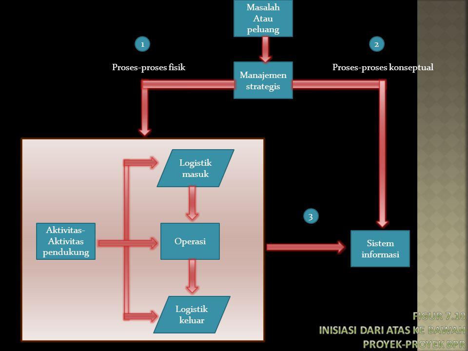 Masalah Atau peluang Manajemen strategis Sistem informasi Aktivitas- Aktivitas pendukung Operasi Logistik masuk Logistik keluar 3 12 Proses-proses fis