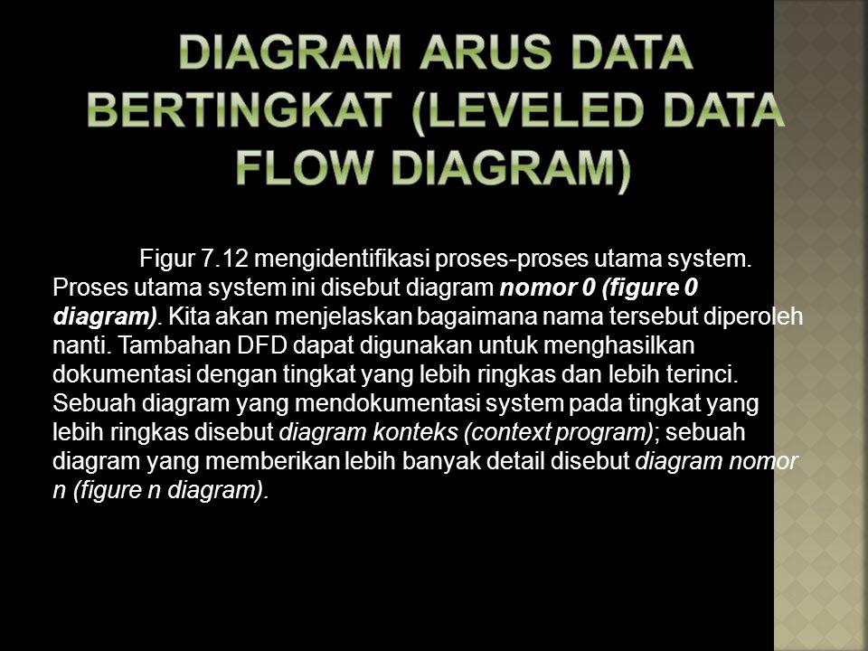 Figur 7.12 mengidentifikasi proses-proses utama system. Proses utama system ini disebut diagram nomor 0 (figure 0 diagram). Kita akan menjelaskan baga