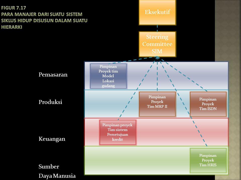 Pimpinan Proyek tim Model Lokasi gudang Pimpinan Proyek Tim MRP II Steering Committee SIM Eksekutif Pimpinan proyek Tim sistem Persetujuan kredit Pimp