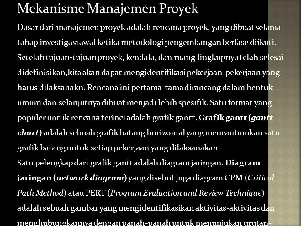 Mekanisme Manajemen Proyek Dasar dari manajemen proyek adalah rencana proyek, yang dibuat selama tahap investigasi awal ketika metodologi pengembangan