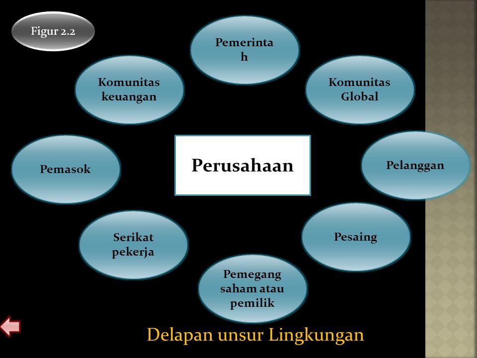 Delapan unsur Lingkungan Figur 2.2 Pemerinta h Pemegang saham atau pemilik Pemasok Pelanggan Serikat pekerja Komunitas keuangan Komunitas Global Pesai