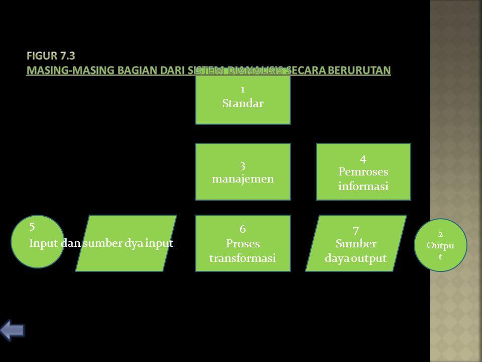1 Standar 3 manajemen 6 Proses transformasi 4 Pemroses informasi 7 Sumber daya output 2 Outpu t 5 Input dan sumber dya input