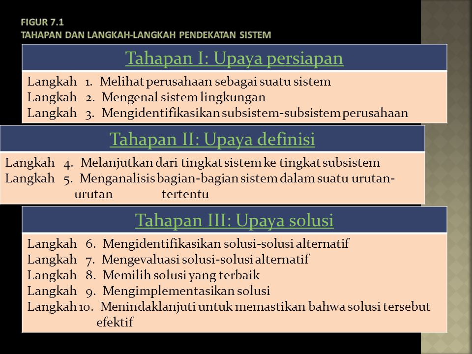Tahapan II: Upaya definisi Langkah 4. Melanjutkan dari tingkat sistem ke tingkat subsistem Langkah 5. Menganalisis bagian-bagian sistem dalam suatu ur