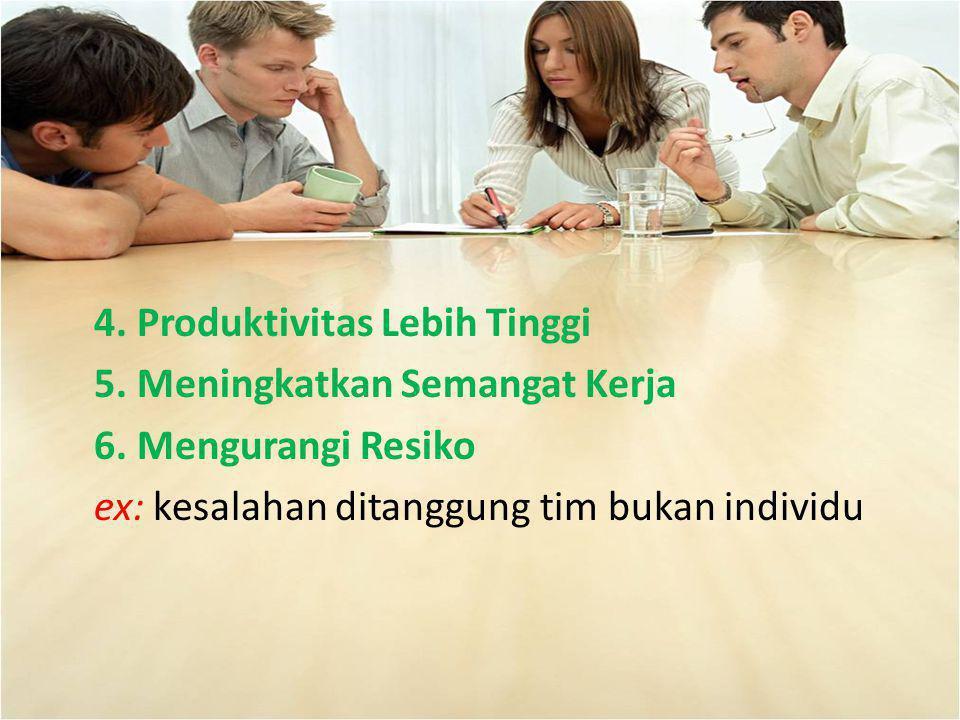 4. Produktivitas Lebih Tinggi 5. Meningkatkan Semangat Kerja 6. Mengurangi Resiko ex: kesalahan ditanggung tim bukan individu