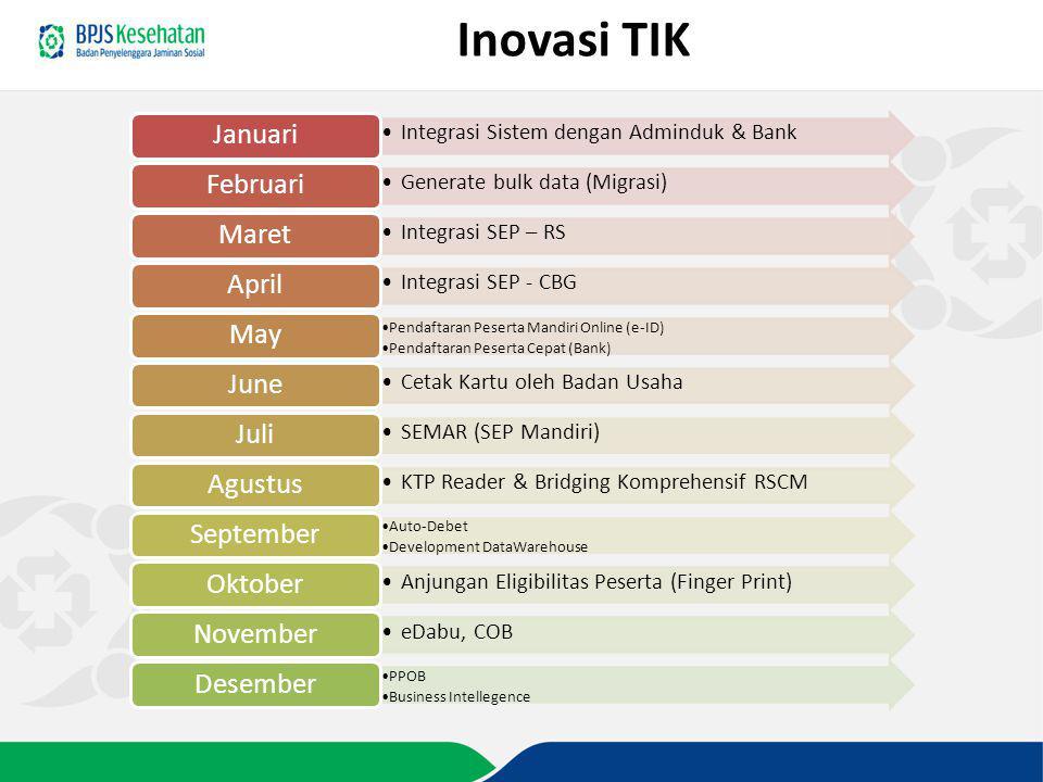 Inovasi TIK Integrasi Sistem dengan Adminduk & Bank Januari Generate bulk data (Migrasi) Februari Integrasi SEP – RS Maret Integrasi SEP - CBG April P