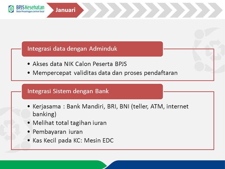 Akses data NIK Calon Peserta BPJS Mempercepat validitas data dan proses pendaftaran Integrasi data dengan Adminduk Kerjasama : Bank Mandiri, BRI, BNI