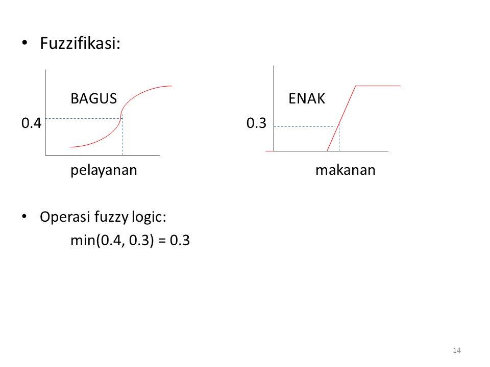 Fuzzifikasi: BAGUS ENAK 0.4 0.3 pelayananmakanan Operasi fuzzy logic: min(0.4, 0.3) = 0.3 14