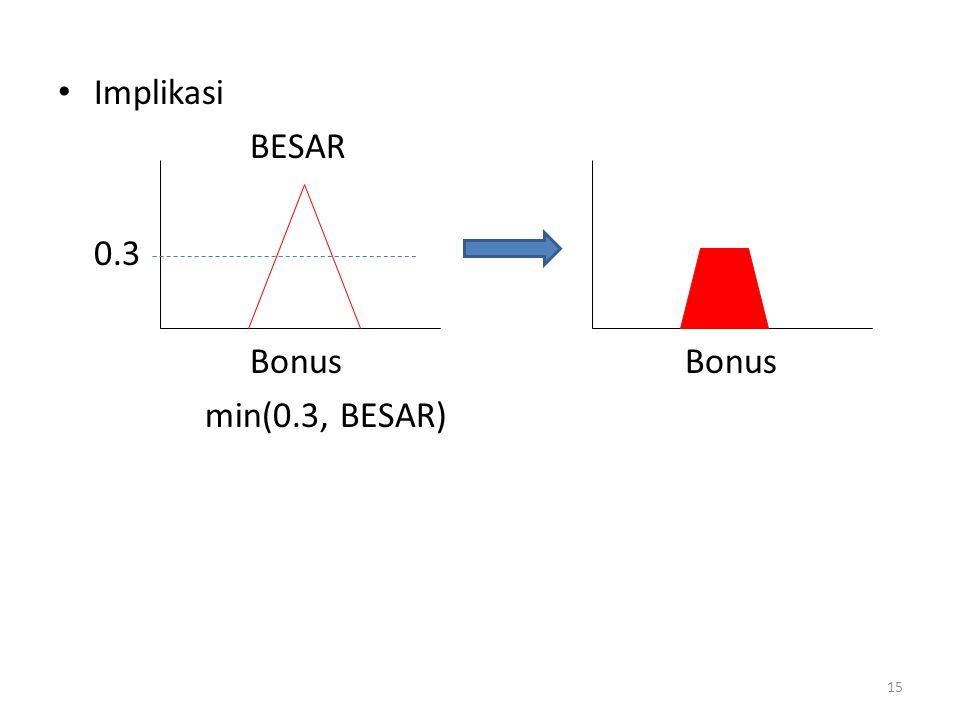 Implikasi BESAR 0.3 Bonus min(0.3, BESAR) 15