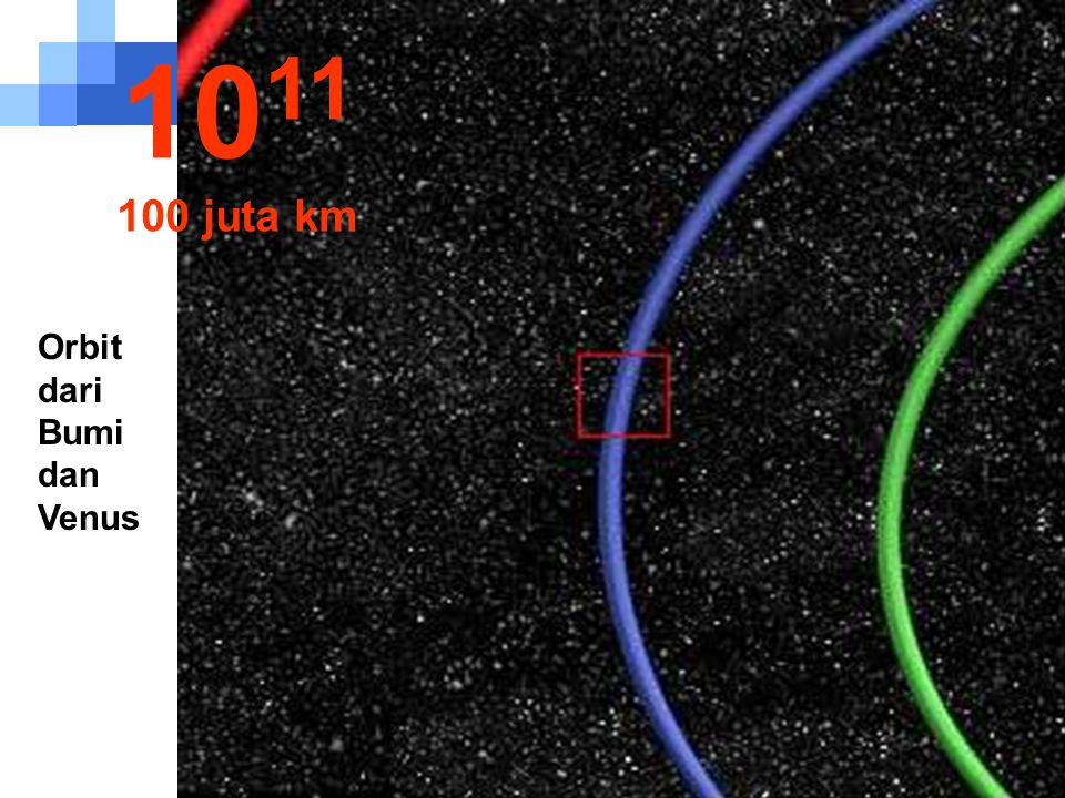 Sebagian orbit Bumi (warna biru) 10 10 juta km
