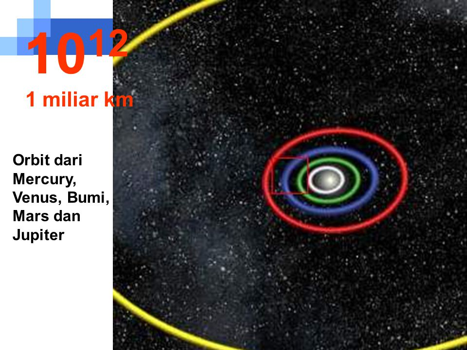 10 11 100 juta km Orbit dari Bumi dan Venus