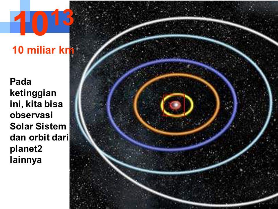Orbit dari Mercury, Venus, Bumi, Mars dan Jupiter 10 12 1 miliar km