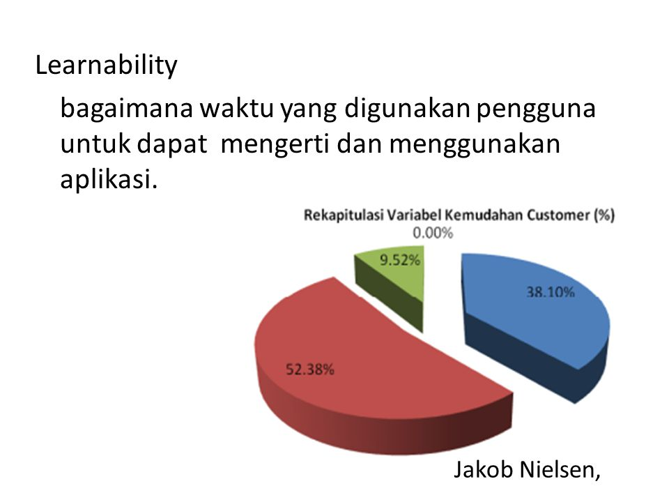 Jakob Nielsen, Learnability bagaimana waktu yang digunakan pengguna untuk dapat mengerti dan menggunakan aplikasi.