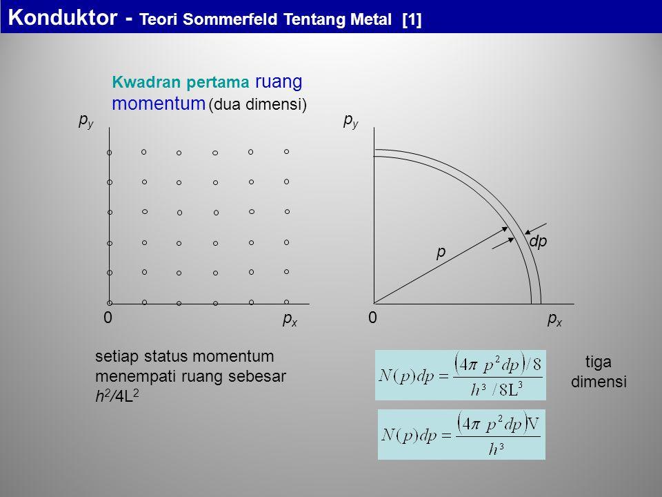 Kwadran pertama ruang momentum (dua dimensi) pxpx pypy 0pxpx pypy 0 p dp setiap status momentum menempati ruang sebesar h 2 /4L 2 tiga dimensi Kondukt
