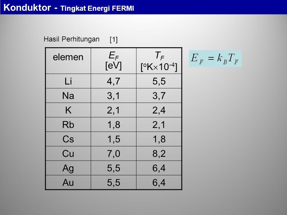 Hasil Perhitungan elemen E F [eV] T F [ o K  10 -4 ] Li4,75,5 Na3,13,7 K2,12,4 Rb1,82,1 Cs1,51,8 Cu7,08,2 Ag5,56,4 Au5,56,4 Konduktor - Tingkat Energ