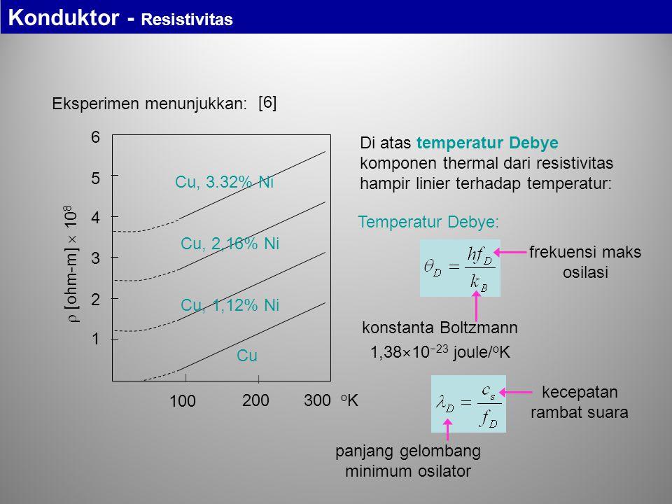 Eksperimen menunjukkan: 200300 o K 100 | |       Cu Cu, 1,12% Ni Cu, 2,16% Ni Cu, 3.32% Ni  [ohm-m]  10 8 1 2 3 4 5 6 Di atas temperatur Debye