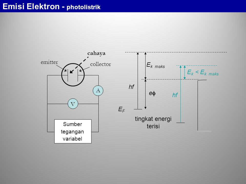 emitter collector cahaya A V Sumber tegangan variabel Emisi Elektron - photolistrik tingkat energi terisi hf EFEF ee E k maks E k < E k maks hf