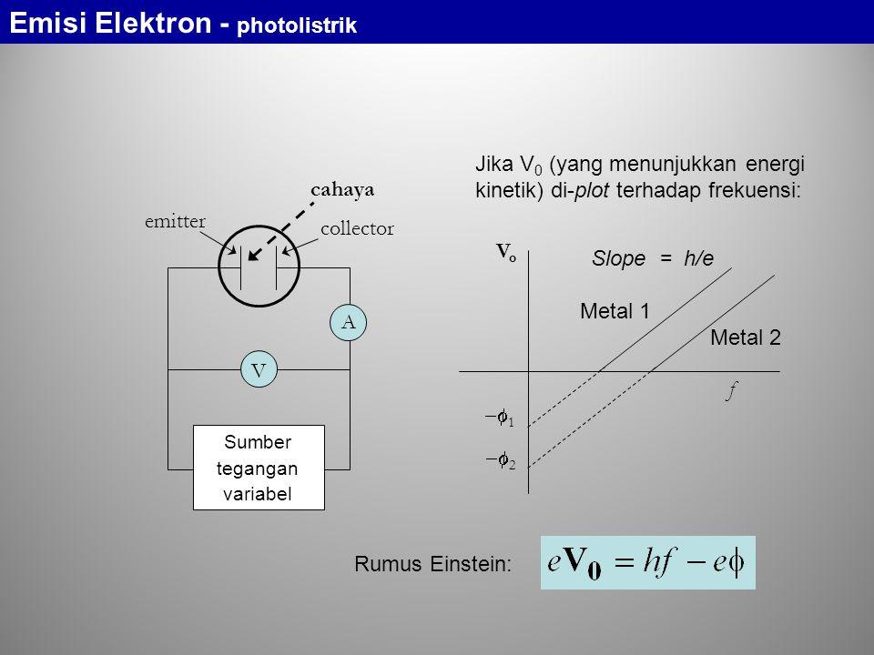 emitter collector cahaya A V Sumber tegangan variabel Jika V 0 (yang menunjukkan energi kinetik) di-plot terhadap frekuensi: VoVo f  1  2 Slope =